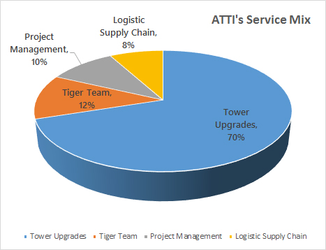 atti-cell-tower-contractor-service-mix